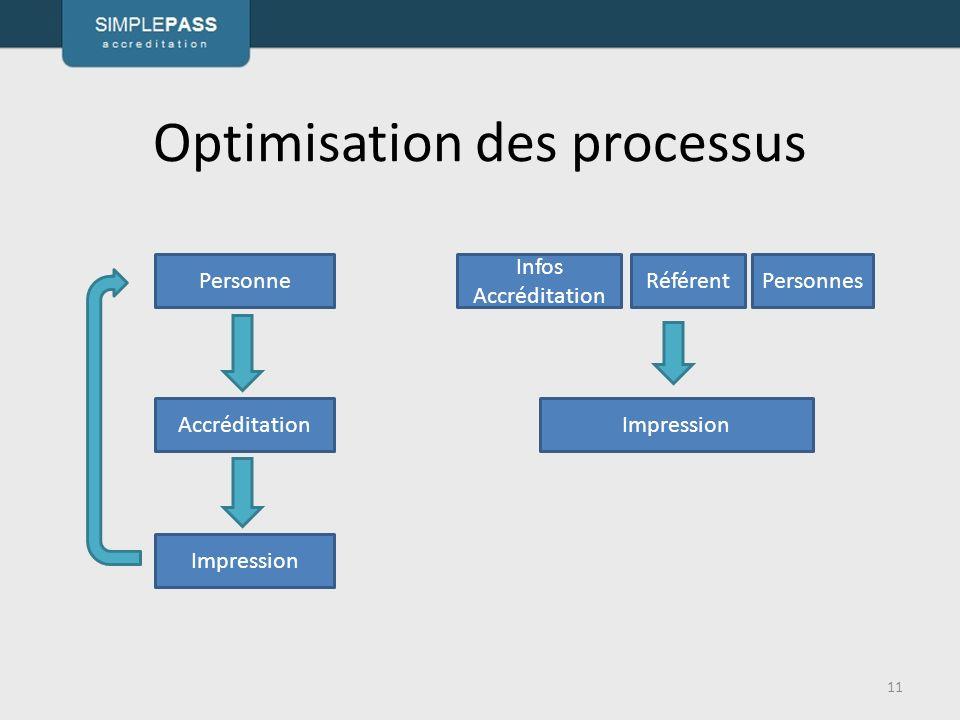 Optimisation des processus 11 Personne Accréditation Impression Infos Accréditation RéférentPersonnes Impression