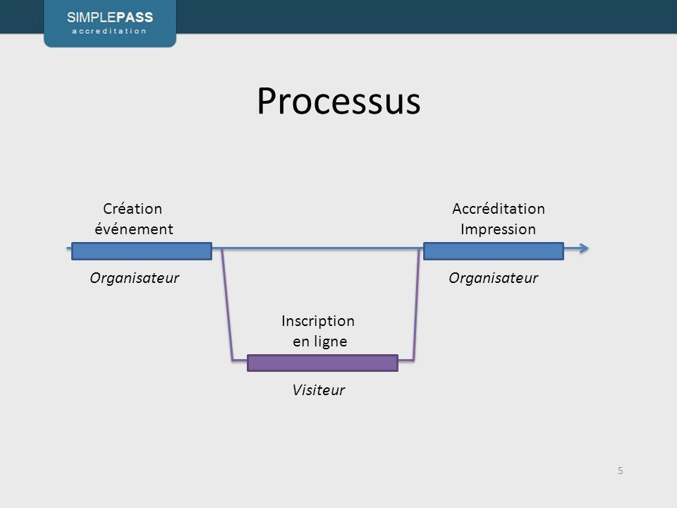 Processus 5 Création événement Accréditation Impression Inscription en ligne Organisateur Visiteur