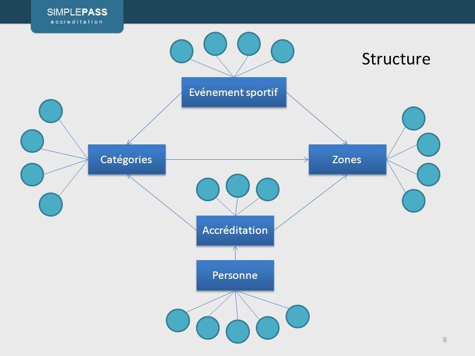 Structure 8 Evénement sportif Personne Accréditation Zones Catégories