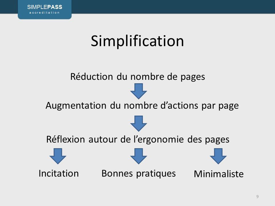Simplification Réduction du nombre de pages 9 IncitationBonnes pratiques Augmentation du nombre dactions par page Réflexion autour de lergonomie des pages Minimaliste