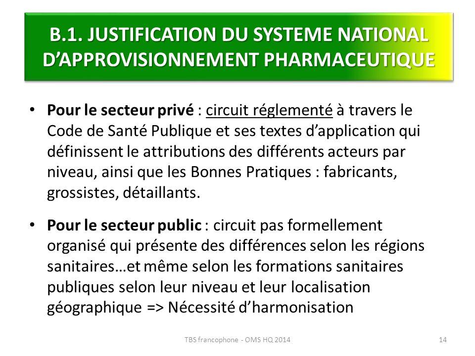 Pour le secteur privé : circuit réglementé à travers le Code de Santé Publique et ses textes dapplication qui définissent le attributions des différen