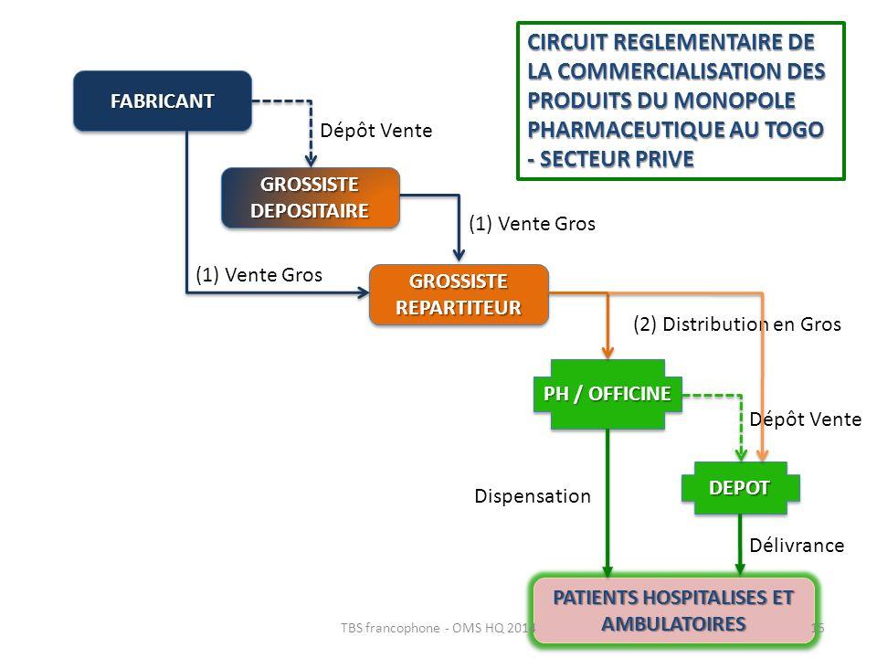 FABRICANTFABRICANT GROSSISTE REPARTITEUR GROSSISTE DEPOSITAIRE PH / OFFICINE DEPOTDEPOT PATIENTS HOSPITALISES ET AMBULATOIRES Dépôt Vente (1) Vente Gr