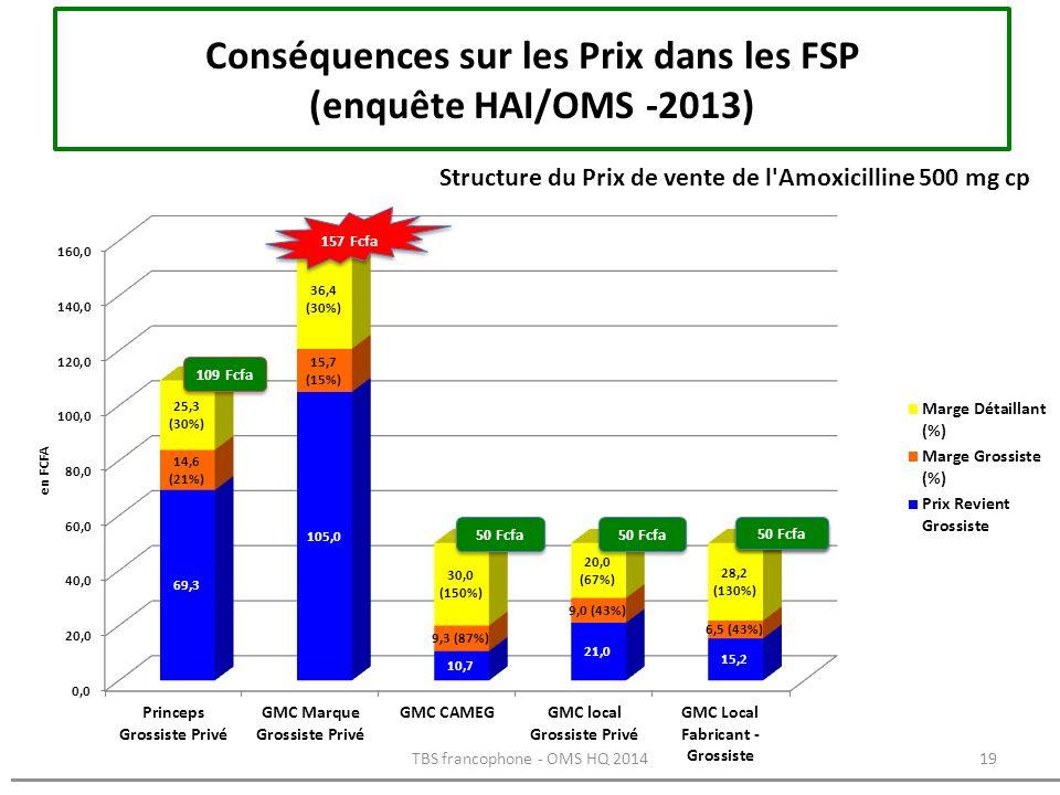 Conséquences sur les Prix dans les FSP (enquête HAI/OMS -2013) 19TBS francophone - OMS HQ 2014