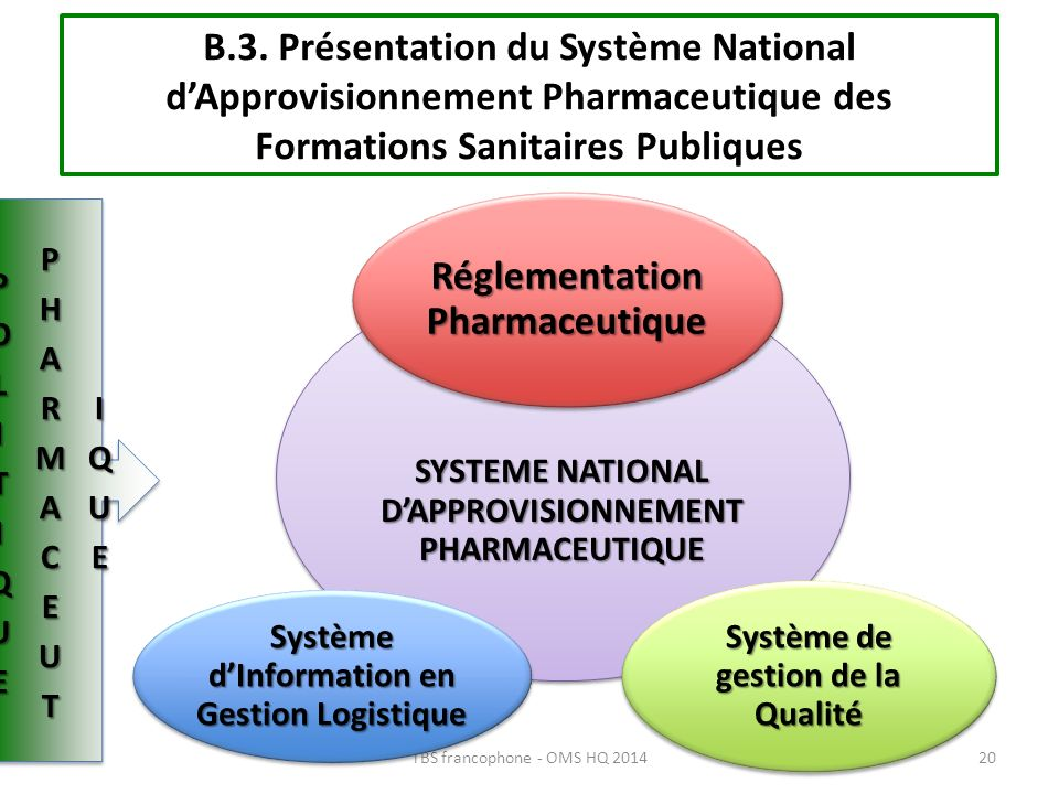 B.3. Présentation du Système National dApprovisionnement Pharmaceutique des Formations Sanitaires Publiques 20TBS francophone - OMS HQ 2014 SYSTEME NA