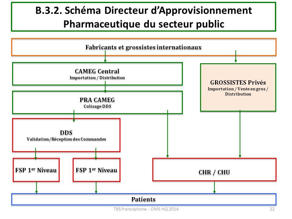 B.3.2. Schéma Directeur dApprovisionnement Pharmaceutique du secteur public FSP 1 er Niveau DDS Validation/Réception des Commandes DDS Validation/Réce
