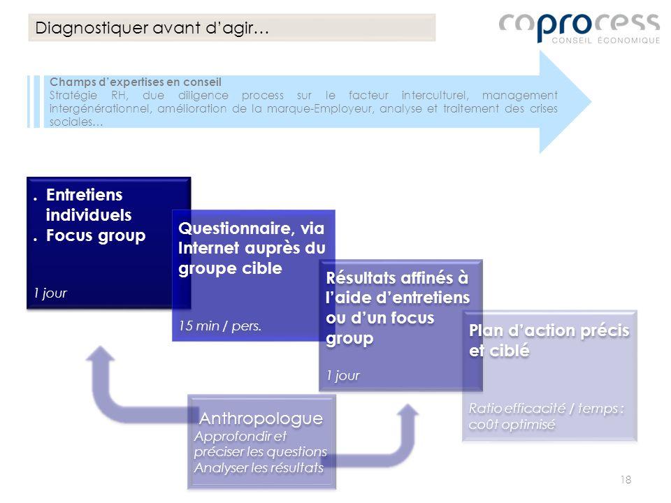 Champs dexpertises en conseil Stratégie RH, due diligence process sur le facteur interculturel, management intergénérationnel, amélioration de la marq
