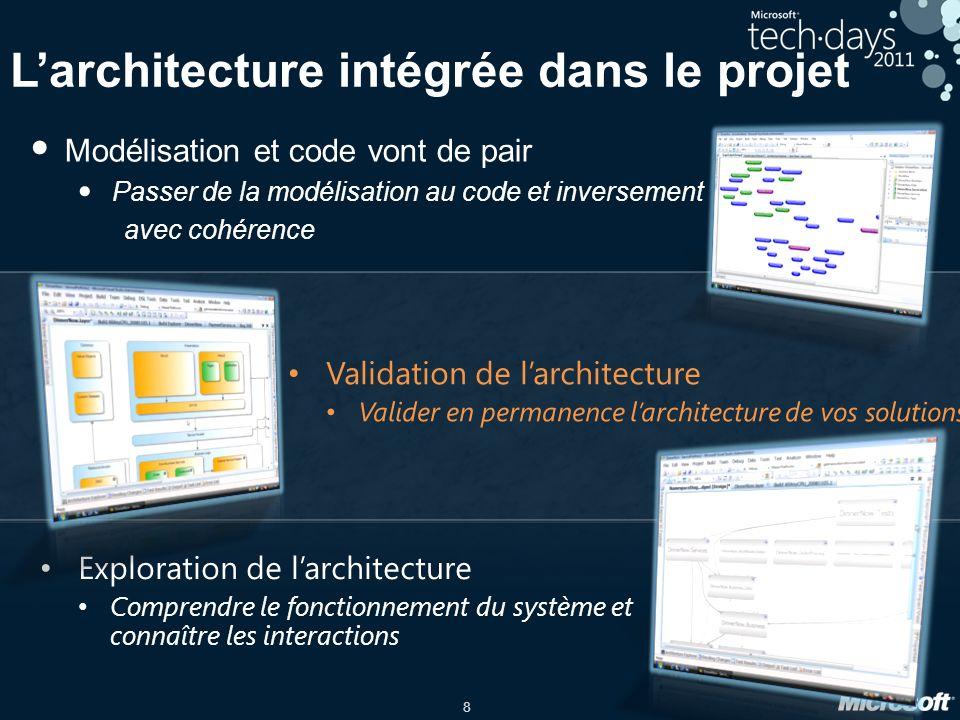 8 Larchitecture intégrée dans le projet Modélisation et code vont de pair Passer de la modélisation au code et inversement avec cohérence Exploration de larchitecture Comprendre le fonctionnement du système et connaître les interactions