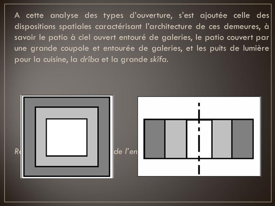 A cette analyse des types douverture, sest ajoutée celle des dispositions spatiales caractérisant larchitecture de ces demeures, à savoir le patio à c