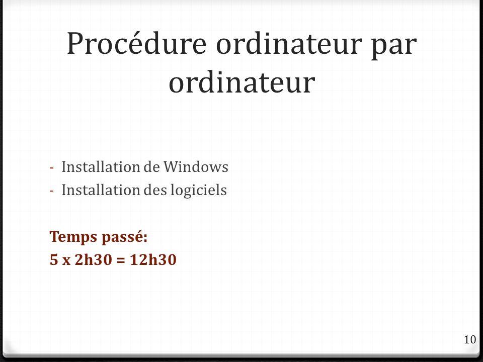 Procédure ordinateur par ordinateur - Installation de Windows - Installation des logiciels Temps passé: 5 x 2h30 = 12h30 10