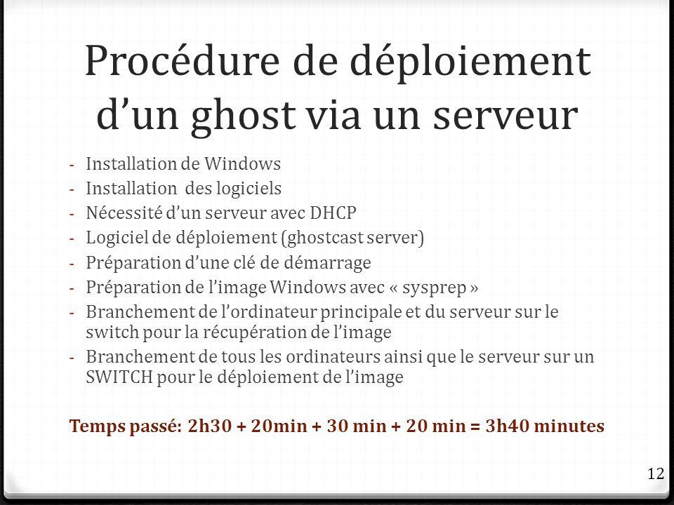 Procédure de déploiement dun ghost via un serveur - Installation de Windows - Installation des logiciels - Nécessité dun serveur avec DHCP - Logiciel