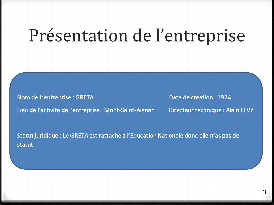 Présentation de lentreprise Nom de Lentreprise : GRETA Date de création : 1974 Lieu de lactivité de lentreprise : Mont-Saint-Aignan Directeur techniqu