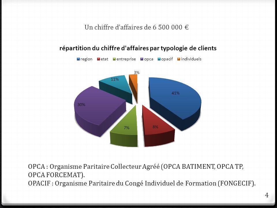 Un chiffre daffaires de 6 500 000 OPCA : Organisme Paritaire Collecteur Agréé (OPCA BATIMENT, OPCA TP, OPCA FORCEMAT). OPACIF : Organisme Paritaire du