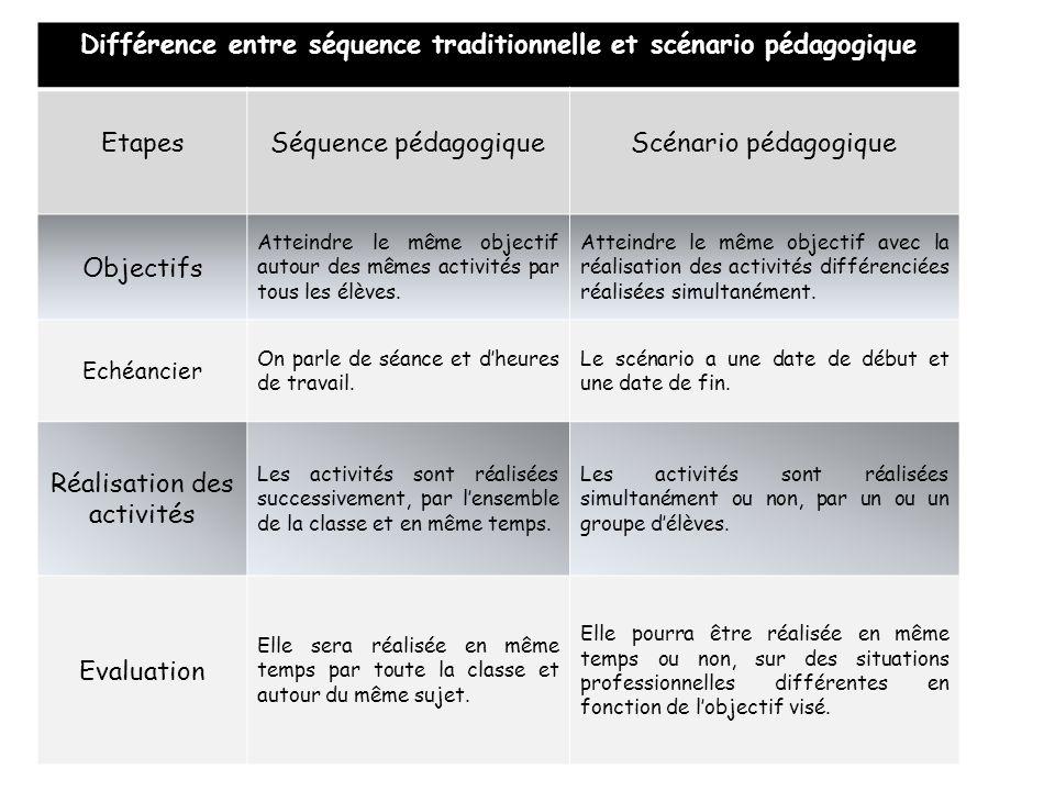 Différence entre séquence traditionnelle et scénario pédagogique EtapesSéquence pédagogiqueScénario pédagogique Objectifs Atteindre le même objectif autour des mêmes activités par tous les élèves.