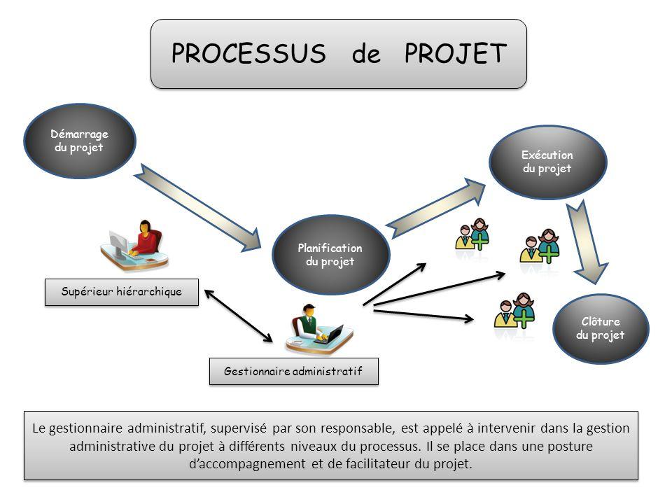 Démarrage du projet Planification du projet Exécution du projet Clôture du projet PROCESSUS de PROJET Supérieur hiérarchique Gestionnaire administrati