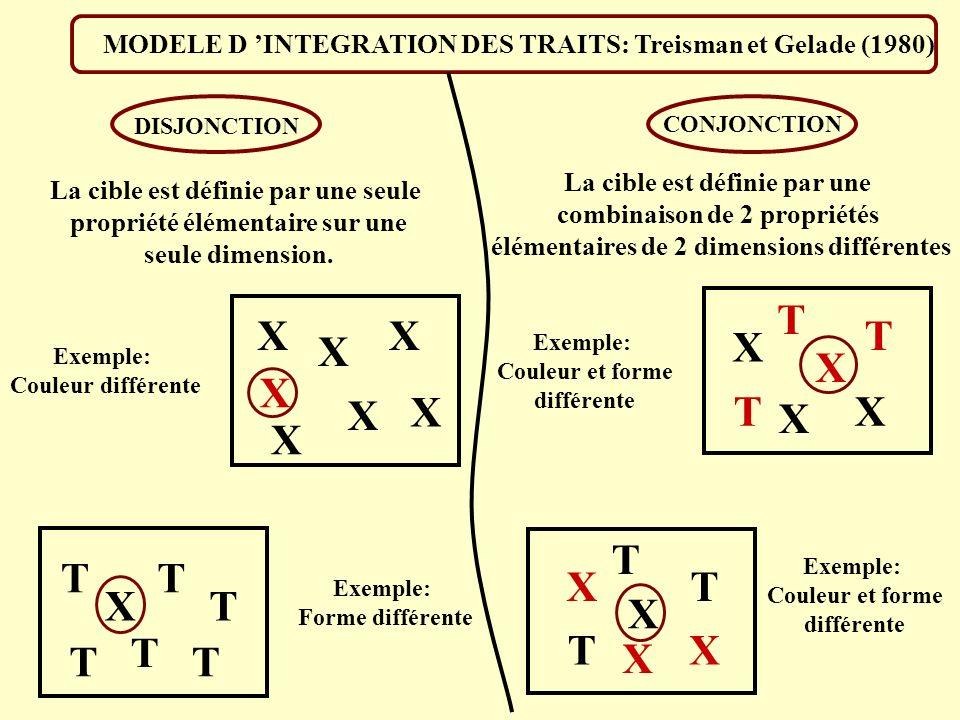 X X X X X X X X T T T T T T X T T T X X X X T T T X X X MODELE D INTEGRATION DES TRAITS: Treisman et Gelade (1980) La cible est définie par une seule