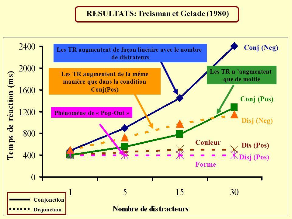 RESULTATS: Treisman et Gelade (1980) Conj (Neg) Conj (Pos) Disj (Neg) Dis (Pos) Disj (Pos) Forme Couleur Conjonction Disjonction Les TR augmentent de