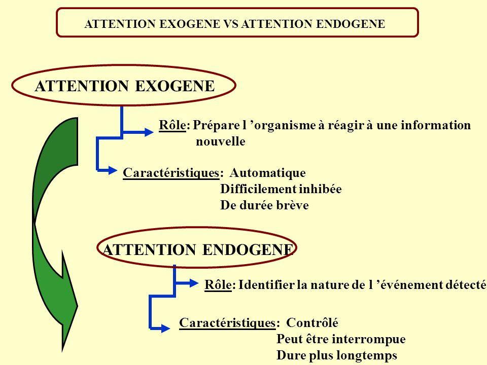 ATTENTION EXOGENE VS ATTENTION ENDOGENE Rôle: Prépare l organisme à réagir à une information nouvelle Caractéristiques: Automatique Difficilement inhi
