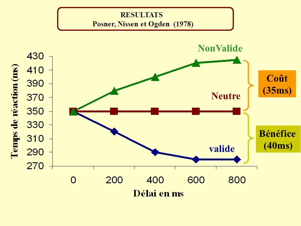 RESULTATS Posner, Nissen et Ogden (1978) NonValide Neutre valide Coût (35ms) Bénéfice (40ms)
