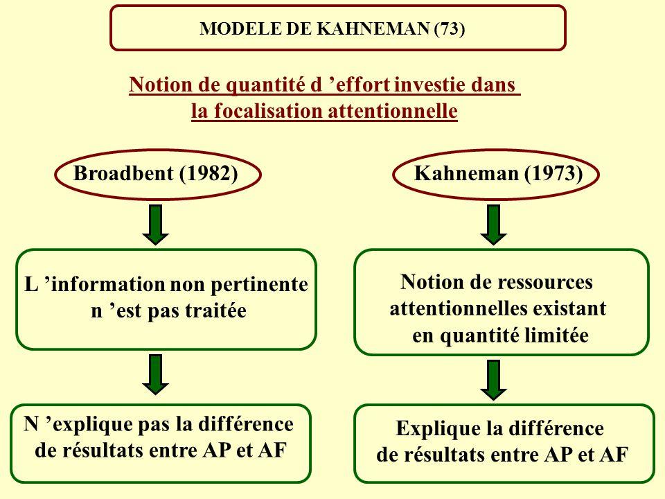 MODELE DE KAHNEMAN (73) Broadbent (1982)Kahneman (1973) Notion de quantité d effort investie dans la focalisation attentionnelle L information non per