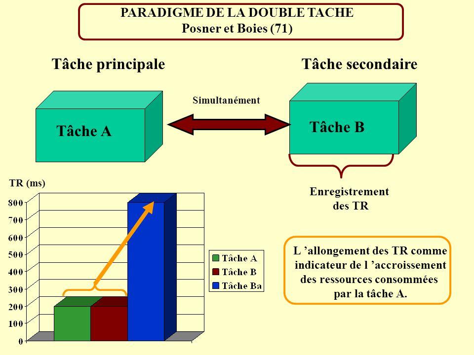 PARADIGME DE LA DOUBLE TACHE Posner et Boies (71) Tâche secondaireTâche principale Tâche A Tâche B Enregistrement des TR Simultanément TR (ms) L allon