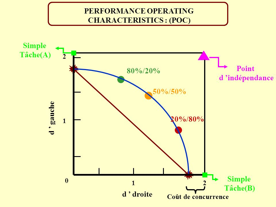 PERFORMANCE OPERATING CHARACTERISTICS : (POC) 2 2 1 0 1 d gauche d droite Point d indépendance 80%/20% 20%/80% 50%/50% Simple Tâche(B) Simple Tâche(A) Coût de concurrence