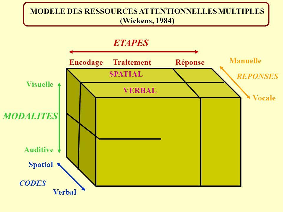 MODELE DES RESSOURCES ATTENTIONNELLES MULTIPLES (Wickens, 1984) VERBAL SPATIAL MODALITES RéponseTraitementEncodage ETAPES Visuelle CODES Verbal Spatia