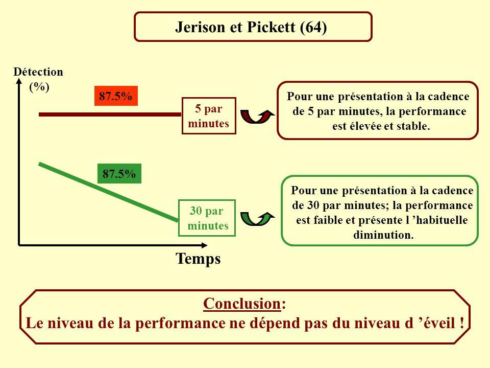 Jerison et Pickett (64) Temps Détection (%) 87.5% 5 par minutes 30 par minutes Pour une présentation à la cadence de 5 par minutes, la performance est