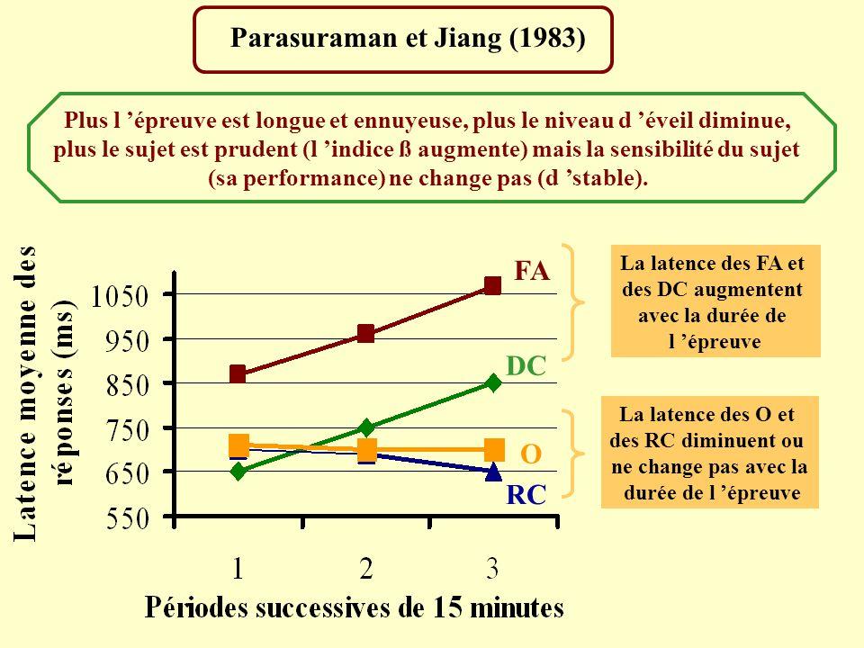 Parasuraman et Jiang (1983) FA DC O RC La latence des FA et des DC augmentent avec la durée de l épreuve La latence des O et des RC diminuent ou ne ch