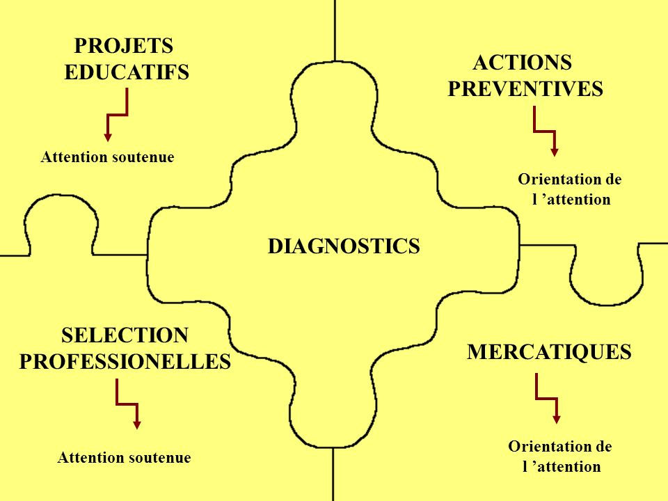 ATTENTION PARTAGEE versus ATTENTION FOCALISEE Paradigme d écoute dichotique