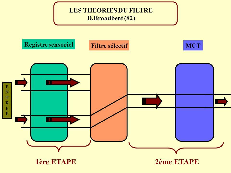 ENTREEENTREE Registre sensoriel Filtre sélectifMCT LES THEORIES DU FILTRE D.Broadbent (82) 1ère ETAPE2ème ETAPE