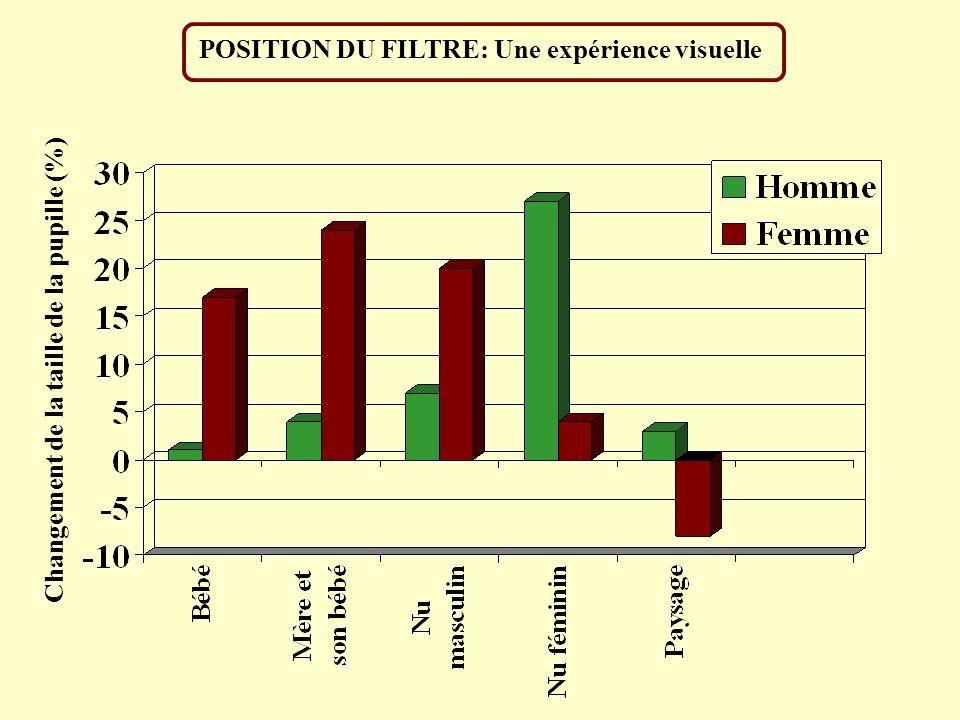 POSITION DU FILTRE: Une expérience visuelle Changement de la taille de la pupille (%)