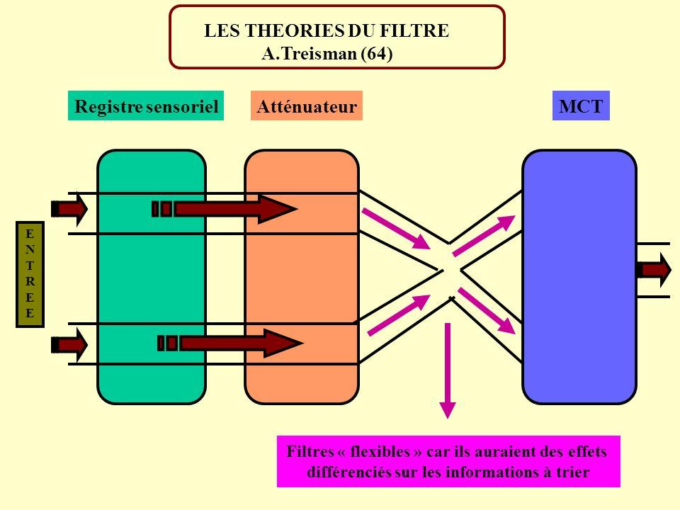 ENTREEENTREE Registre sensorielAtténuateurMCT LES THEORIES DU FILTRE A.Treisman (64) Filtres « flexibles » car ils auraient des effets différenciés su