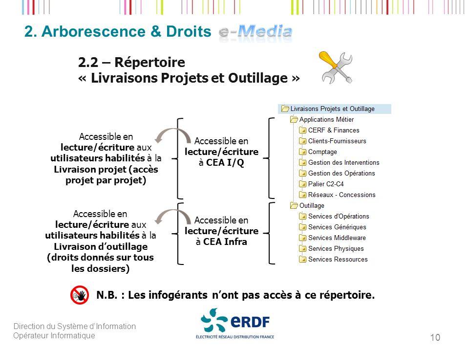 Direction du Système dInformation Opérateur Informatique 10 2. Arborescence & Droits 2.2 – Répertoire « Livraisons Projets et Outillage » Accessible e