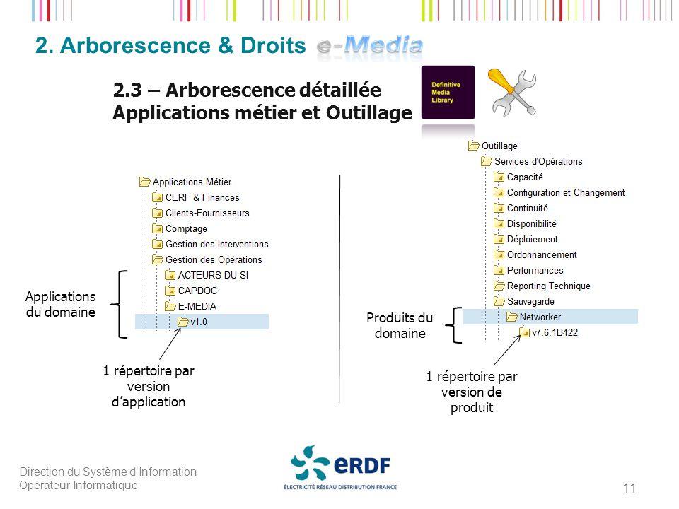 Direction du Système dInformation Opérateur Informatique 11 2. Arborescence & Droits 2.3 – Arborescence détaillée Applications métier et Outillage App