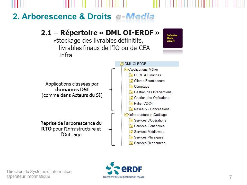 Direction du Système dInformation Opérateur Informatique 7 2. Arborescence & Droits 2.1 – Répertoire « DML OI-ERDF » : stockage des livrables définiti