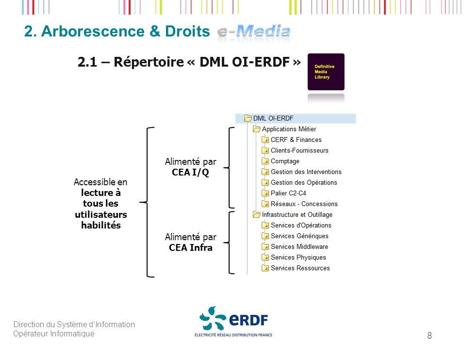 Direction du Système dInformation Opérateur Informatique 8 2. Arborescence & Droits 2.1 – Répertoire « DML OI-ERDF » Alimenté par CEA I/Q Alimenté par