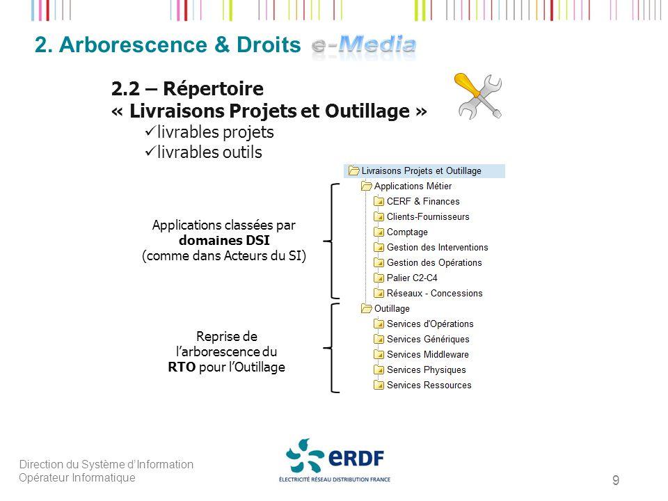 Direction du Système dInformation Opérateur Informatique 9 2. Arborescence & Droits 2.2 – Répertoire « Livraisons Projets et Outillage » livrables pro