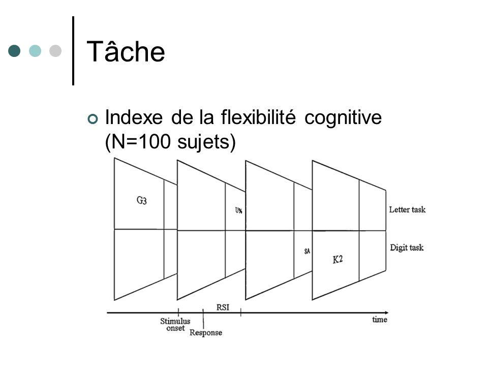 Tâche Indexe de la flexibilité cognitive (N=100 sujets)