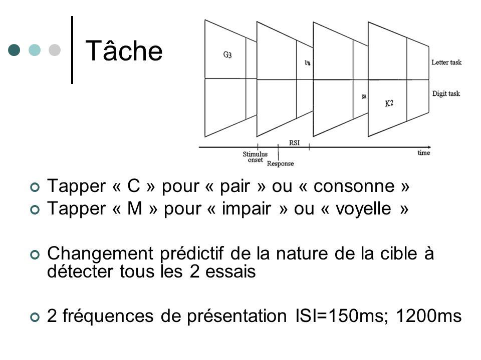 Tâche Tapper « C » pour « pair » ou « consonne » Tapper « M » pour « impair » ou « voyelle » Changement prédictif de la nature de la cible à détecter