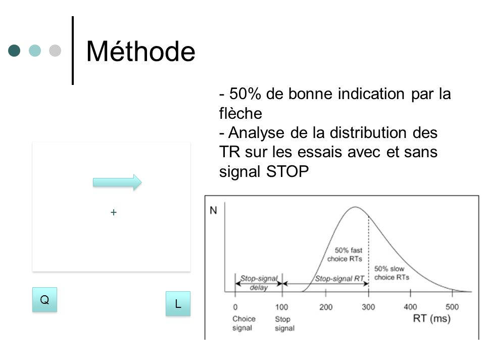 + + Méthode + Q Q L L - 50% de bonne indication par la flèche - Analyse de la distribution des TR sur les essais avec et sans signal STOP