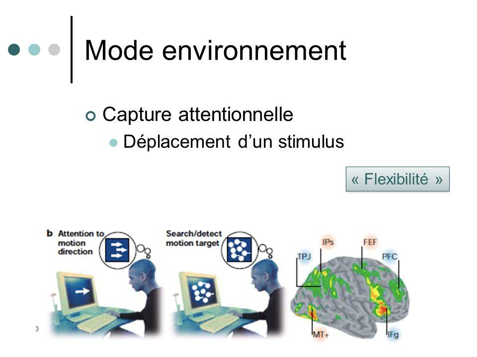 Mode environnement Capture attentionnelle Déplacement dun stimulus « Flexibilité »