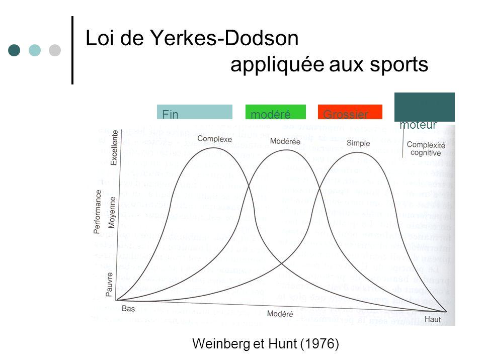Loi de Yerkes-Dodson appliquée aux sports Weinberg et Hunt (1976) Contrôle moteur GrossiermodéréFin
