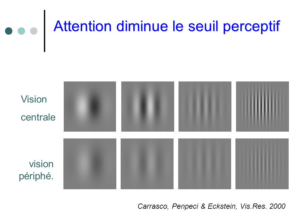 Attention diminue le seuil perceptif Attention diminue le seuil perceptif Vision centrale vision périphé. Carrasco, Penpeci & Eckstein, Vis.Res. 2000