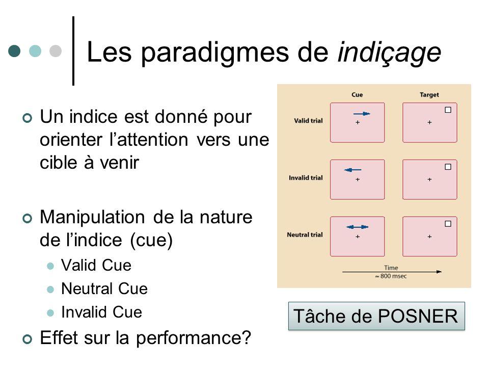 Les paradigmes de indiçage Un indice est donné pour orienter lattention vers une cible à venir Manipulation de la nature de lindice (cue) Valid Cue Neutral Cue Invalid Cue Effet sur la performance.