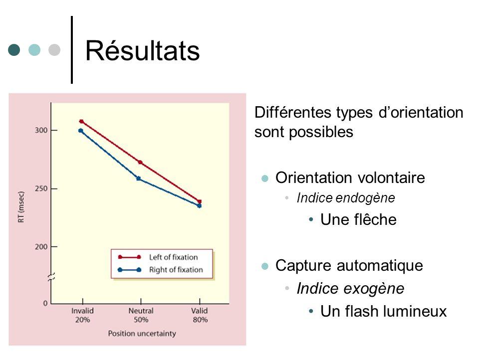 Résultats Différentes types dorientation sont possibles Orientation volontaire Indice endogène Une flêche Capture automatique Indice exogène Un flash lumineux