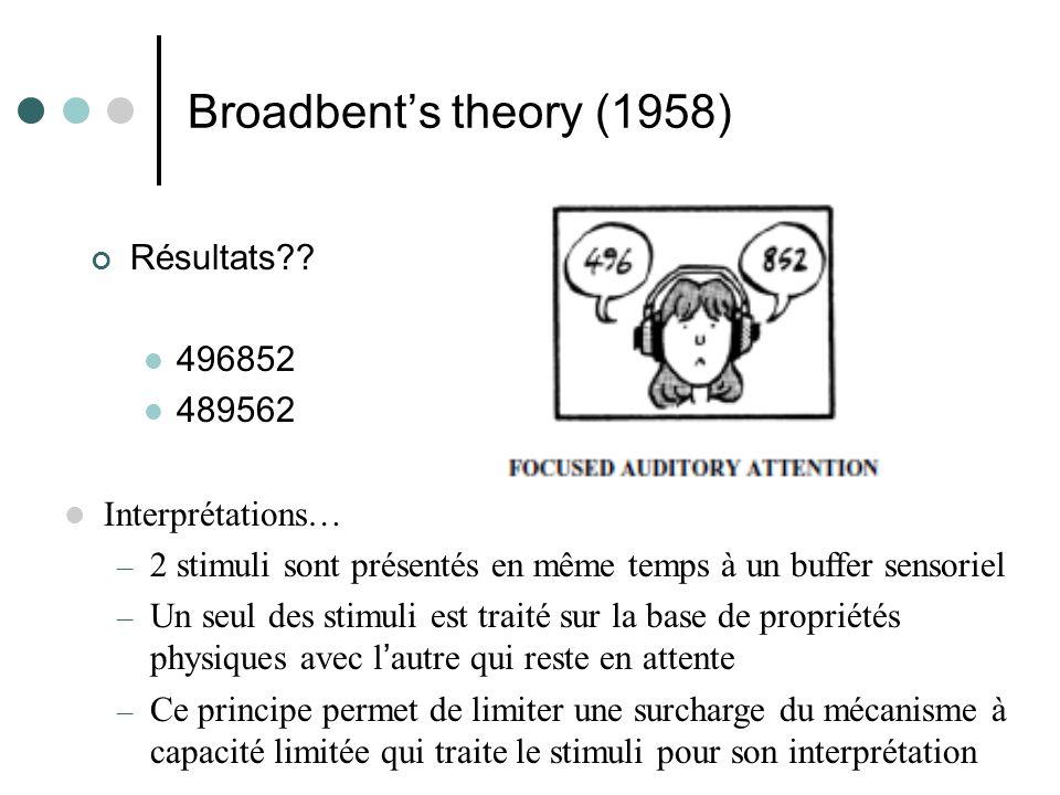 Broadbents theory (1958) Résultats?.
