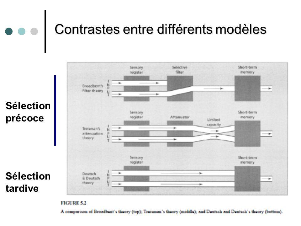 Contrastes entre différents modèles Sélection précoce Sélection tardive