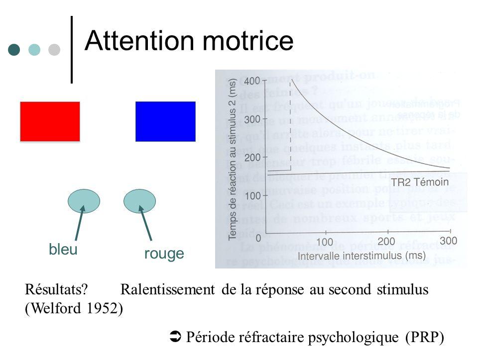 Résultats?Ralentissement de la réponse au second stimulus (Welford 1952) Période réfractaire psychologique (PRP) Attention motrice bleu rouge