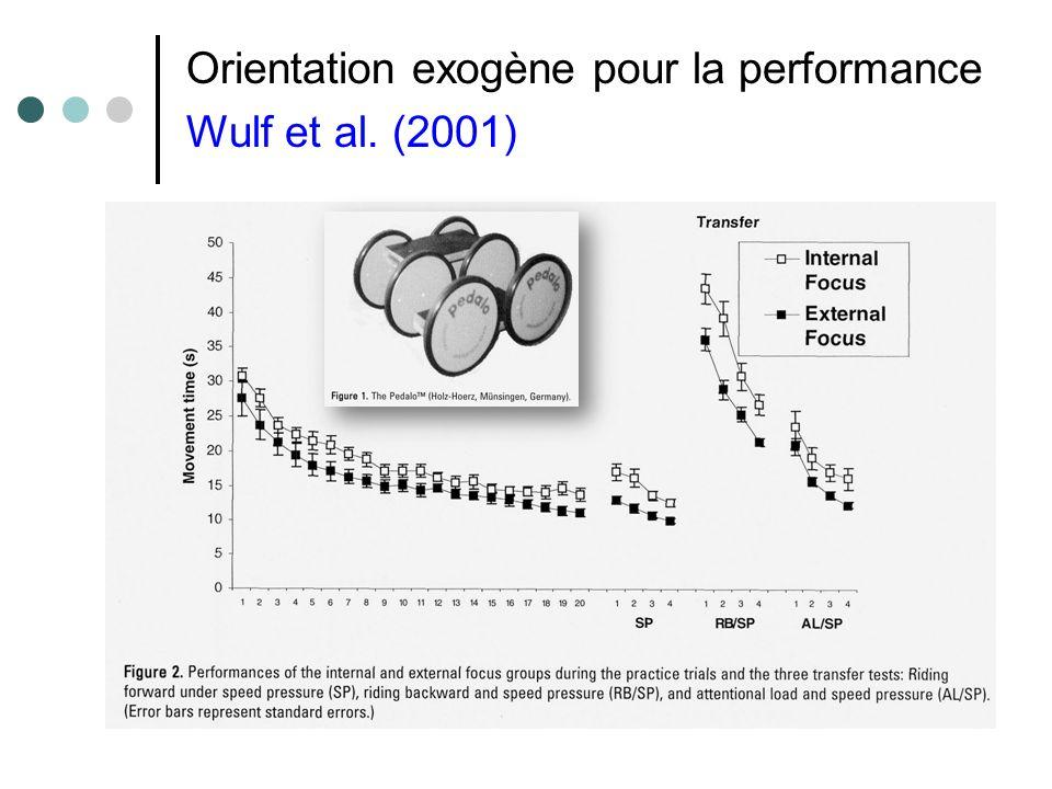 Orientation exogène pour la performance Wulf et al. (2001)