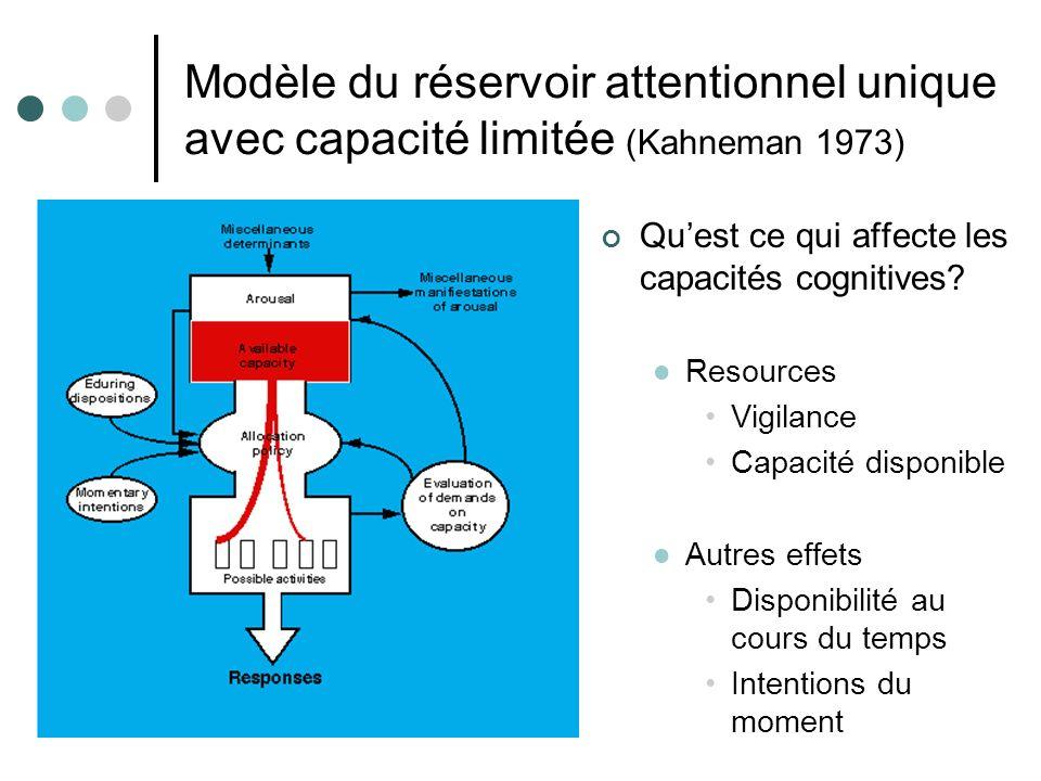 Modèle du réservoir attentionnel unique avec capacité limitée (Kahneman 1973) Quest ce qui affecte les capacités cognitives.